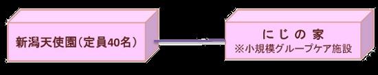天使園組織図